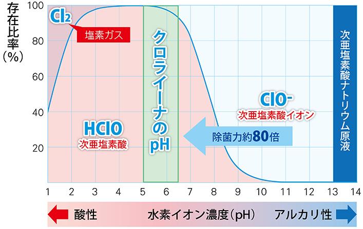 pHと次亜塩素酸の存在形態