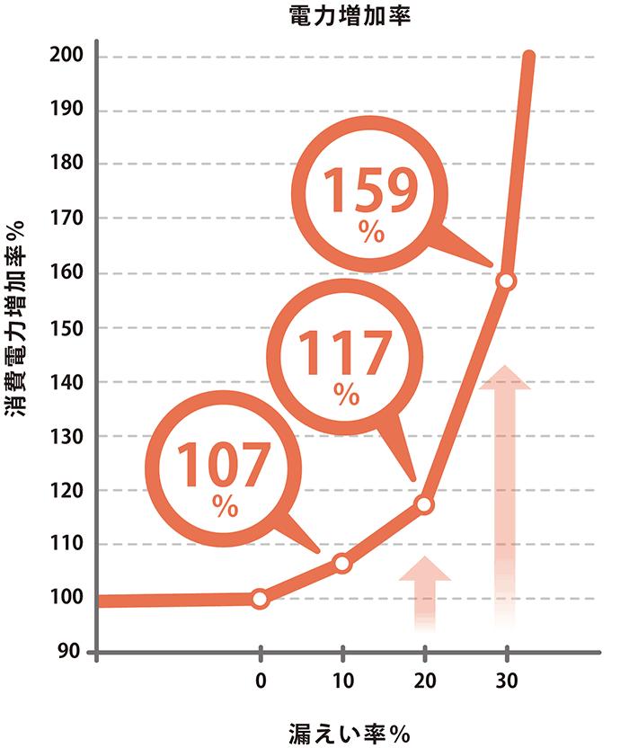 電力増加率グラフ