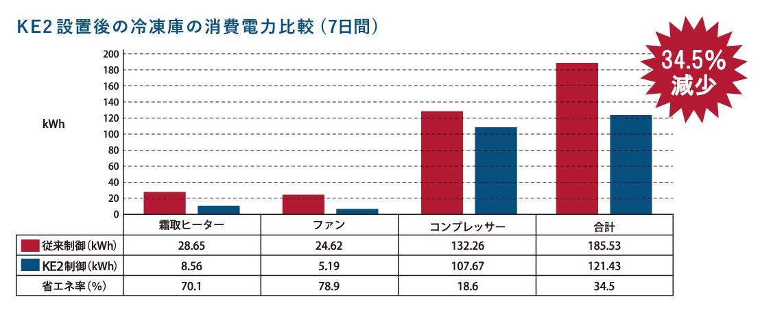KE2設置後の冷凍庫の消費電力比較(7日間)