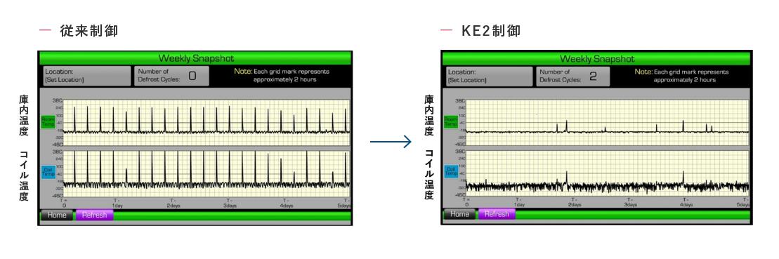 庫内温度の変化の画像