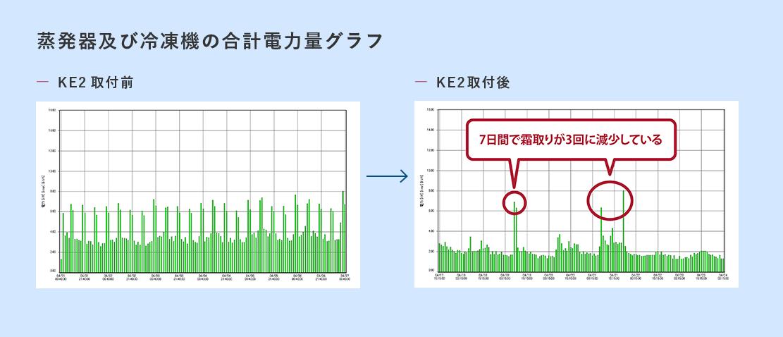 蒸発器及び冷凍機の合計電力量グラフ、取付前、取付後